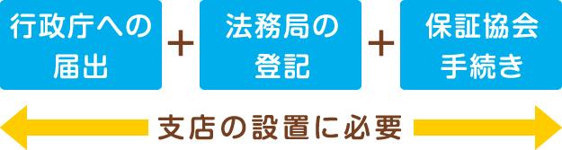 行政庁への届出+法務局の登記+保証協会手続き